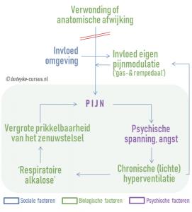 Hyperventilatie en chronische pijn